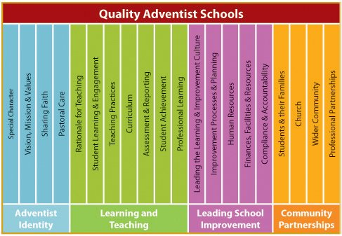 Quality Adventist Schools Components